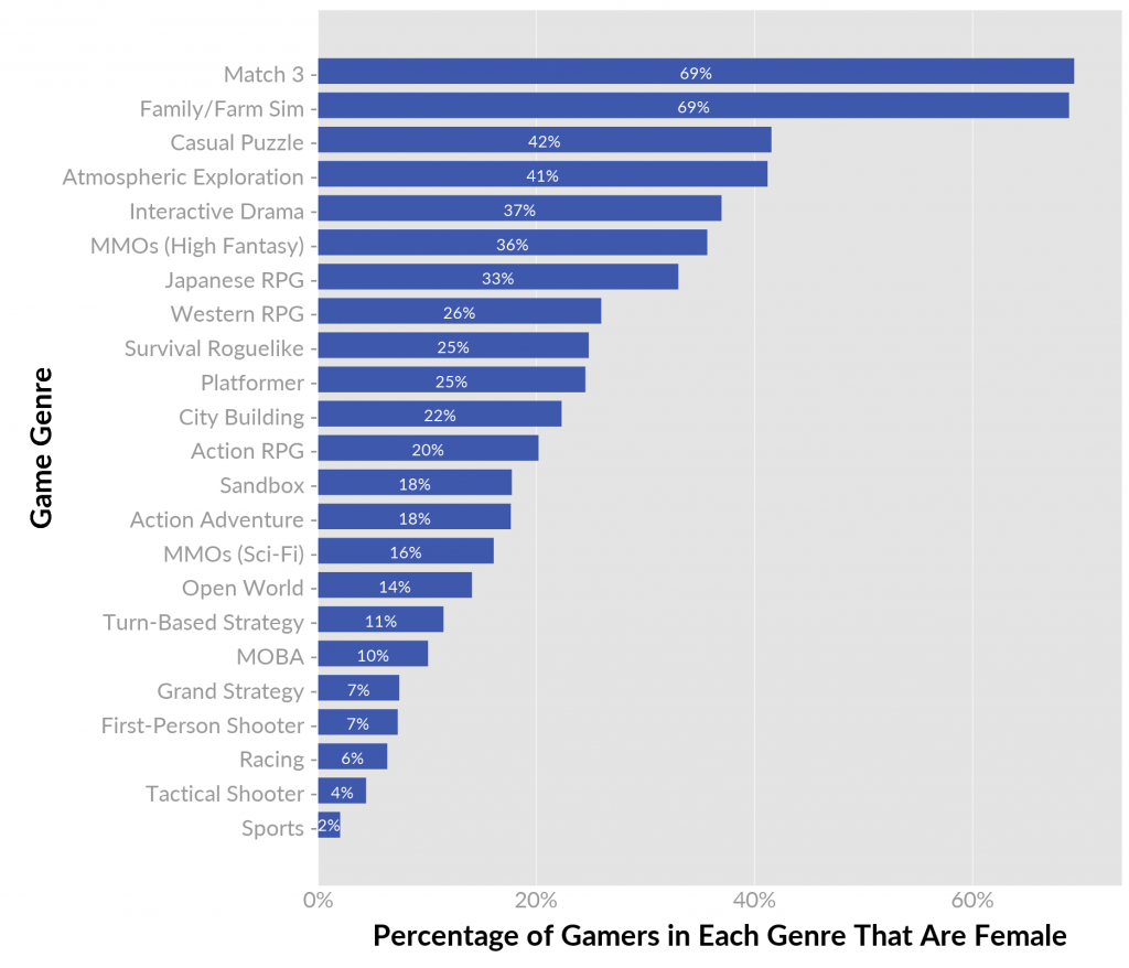 Female Gamers per Genre | Bildquelle: Quantic Foundry